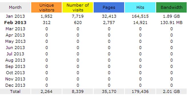 Traffic Increase - January 2013